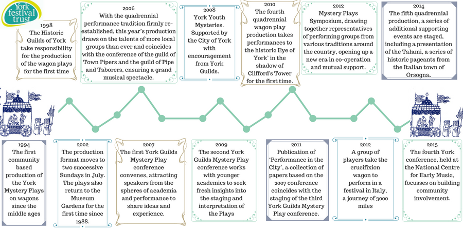 Timeline of The trust